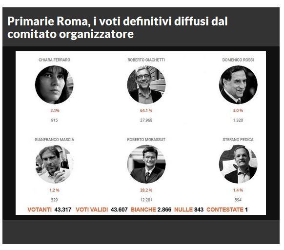 primarie-roma-repubblica-1
